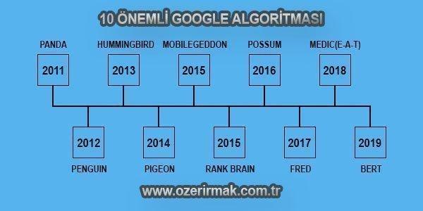 Google Algoritması